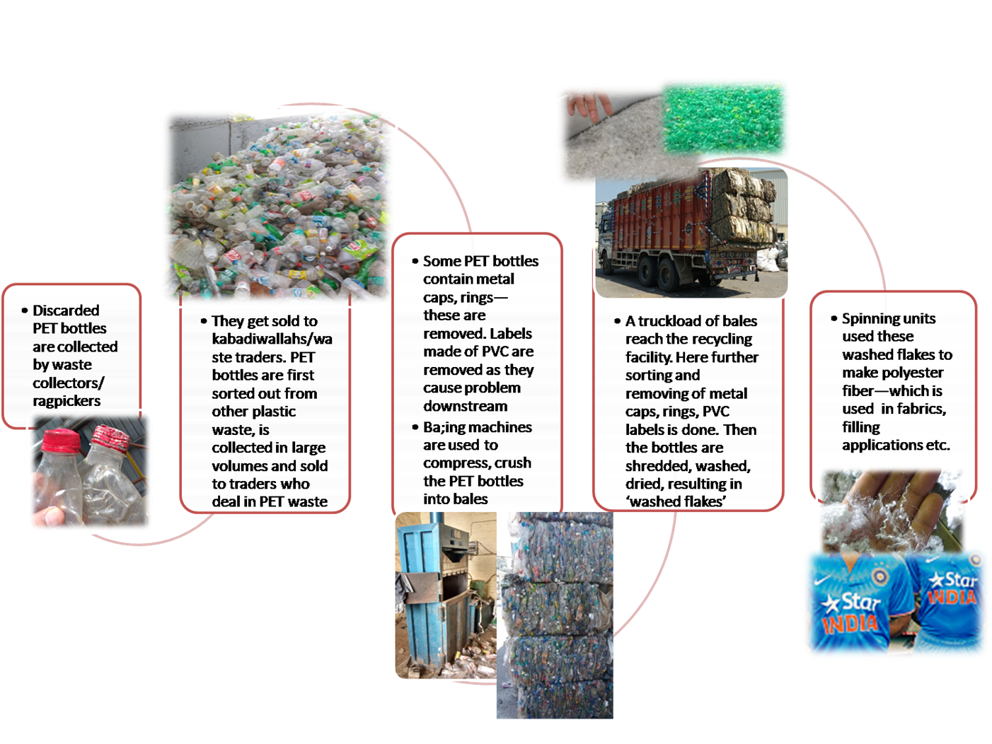 PET Recycling in India – PET Recycling in India