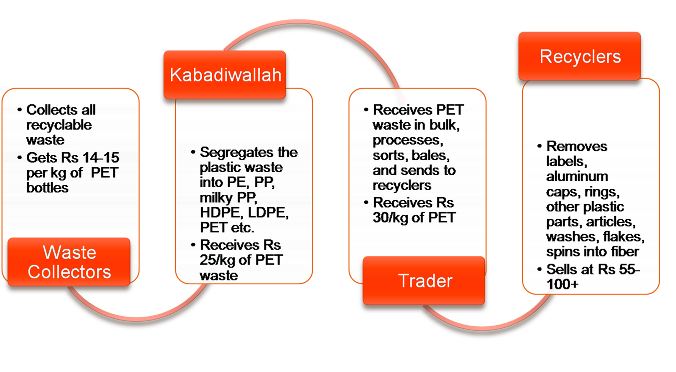 pet_recycling_value_chain_2